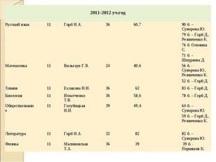 2011-2012 уч.год  Русский язык11Горб Н.А.3660,790 б. – Суворова Ю. 7