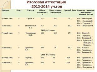 Итоговая аттестация 2013-2014 уч.год ПредметКлассУчительОбщая успеваемость