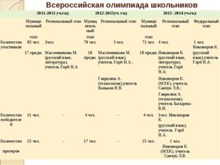 Всероссийская олимпиада школьников 2011-2012 уч.год2012-2013уч. год2013 -