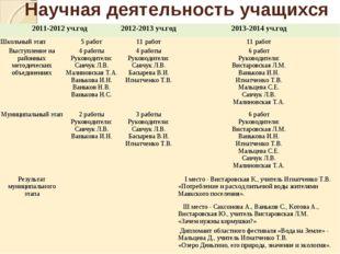 Научная деятельность учащихся 2011-2012 уч.год2012-2013 уч.год2013-2014 уч.