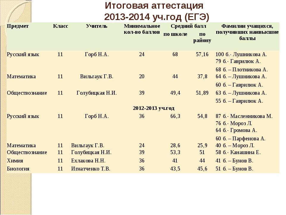 Итоговая аттестация 2013-2014 уч.год (ЕГЭ)  ПредметКлассУчительМинимально...
