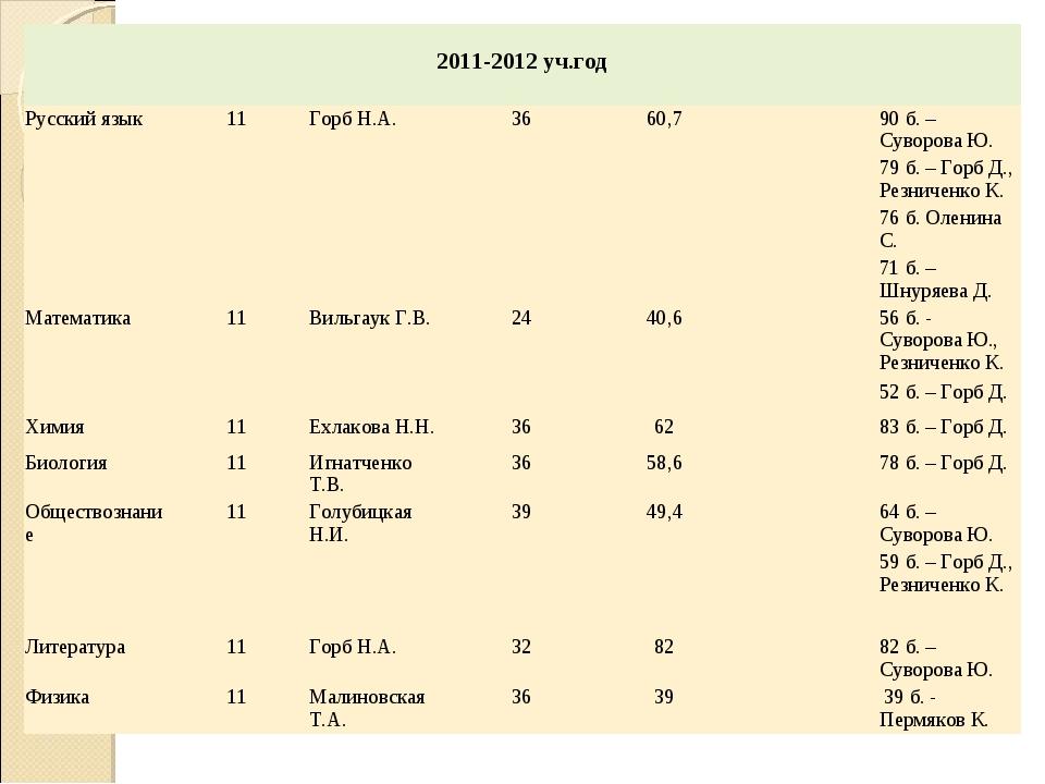2011-2012 уч.год  Русский язык11Горб Н.А.3660,790 б. – Суворова Ю. 7...
