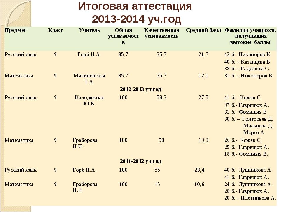 Итоговая аттестация 2013-2014 уч.год ПредметКлассУчительОбщая успеваемость...