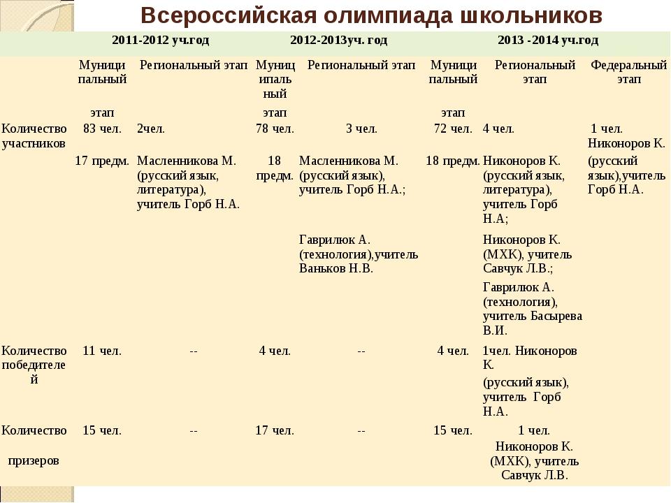 Всероссийская олимпиада школьников 2011-2012 уч.год2012-2013уч. год2013 -...