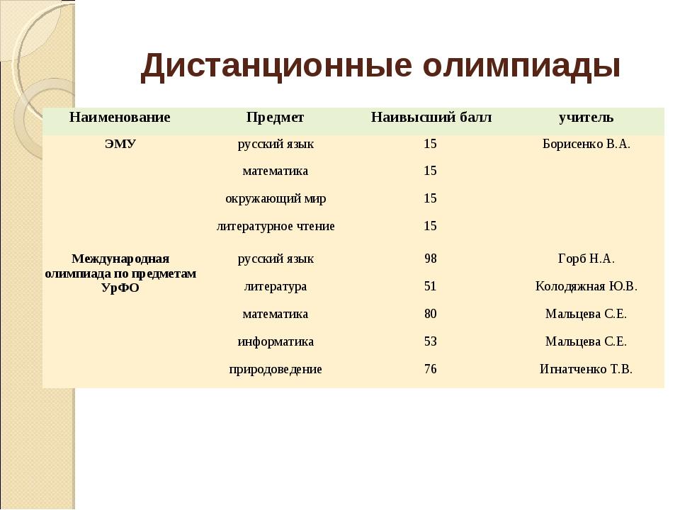 Дистанционные олимпиады НаименованиеПредметНаивысший баллучитель ЭМУрусск...