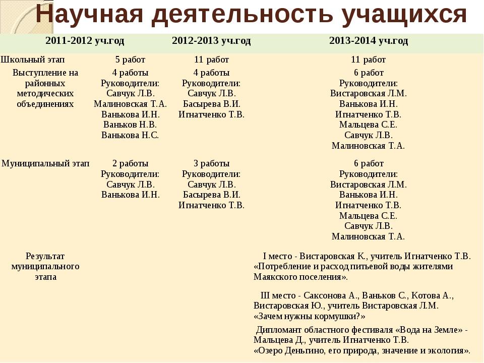 Научная деятельность учащихся 2011-2012 уч.год2012-2013 уч.год2013-2014 уч....