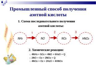 1. Схема последовательного получения азотной кислоты: 2. Химические реакции: