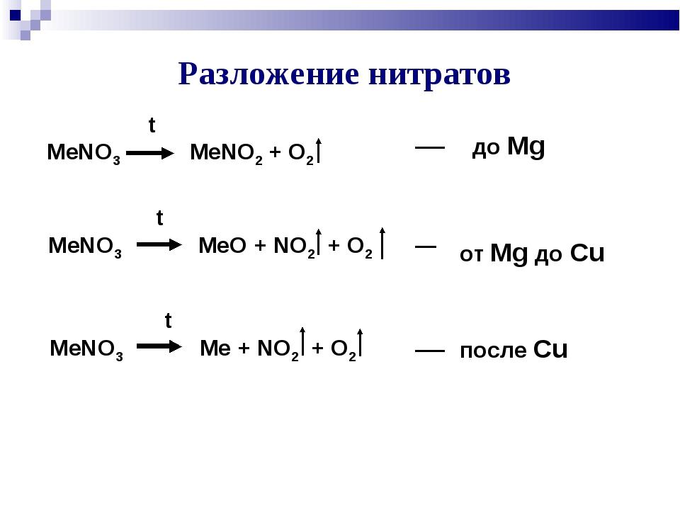 Разложение нитратов t MeNO3 MeNO2 + O2 t MeNO3 MeO + NO2 + O2 t MeNO3 Me + NO...