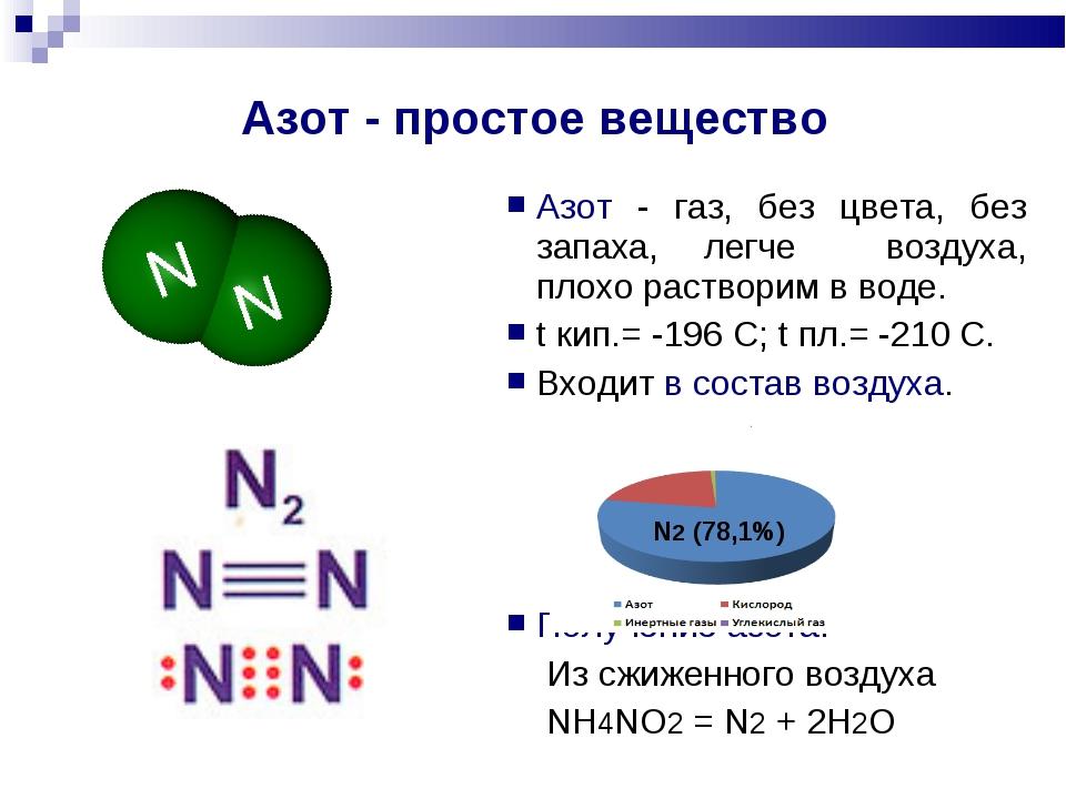 Азот - простое вещество Азот - газ, без цвета, без запаха, легче воздуха, пло...