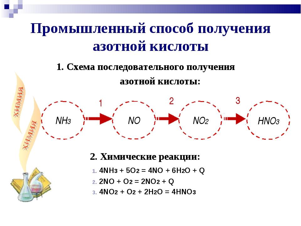 1. Схема последовательного получения азотной кислоты: 2. Химические реакции:...
