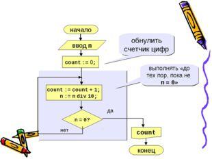 начало нет да n = 0? count := 0; count := count + 1; n := n div 10; обнулить