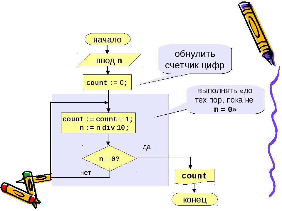 начало нет да n = 0? count := 0; count := count + 1; n := n div 10; обнулить...