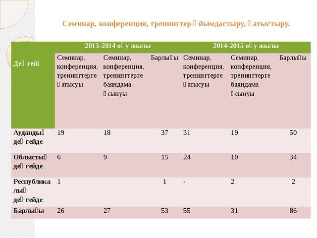 Семинар, конференция, тренингтер ұйымдастыру, қатыстыру.   Деңгейі 2013-201...