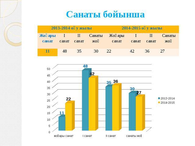 Санаты бойынша 2013-2014 оқу жылы 2014-2015 оқу жылы Жоғары санат І санат ІІ...