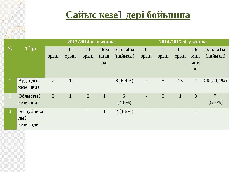 Сайыс кезеңдері бойынша  №  Түрі 2013-2014 оқу жылы 2014-2015 оқу жылы І ор...