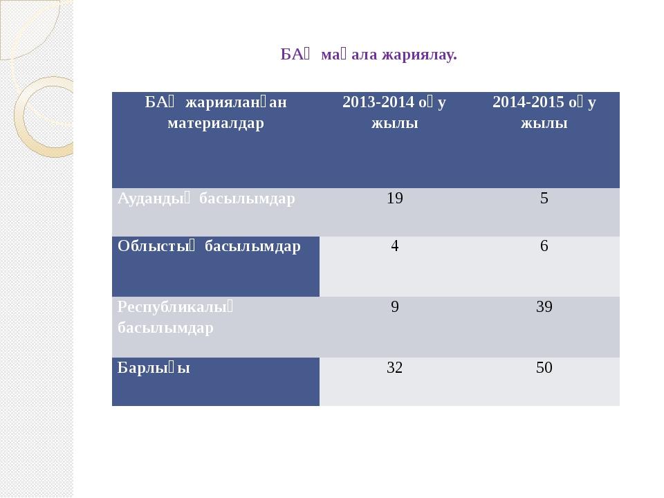 БАҚ мақала жариялау. БАҚ жарияланған материалдар 2013-2014 оқу жылы 2014-2015...