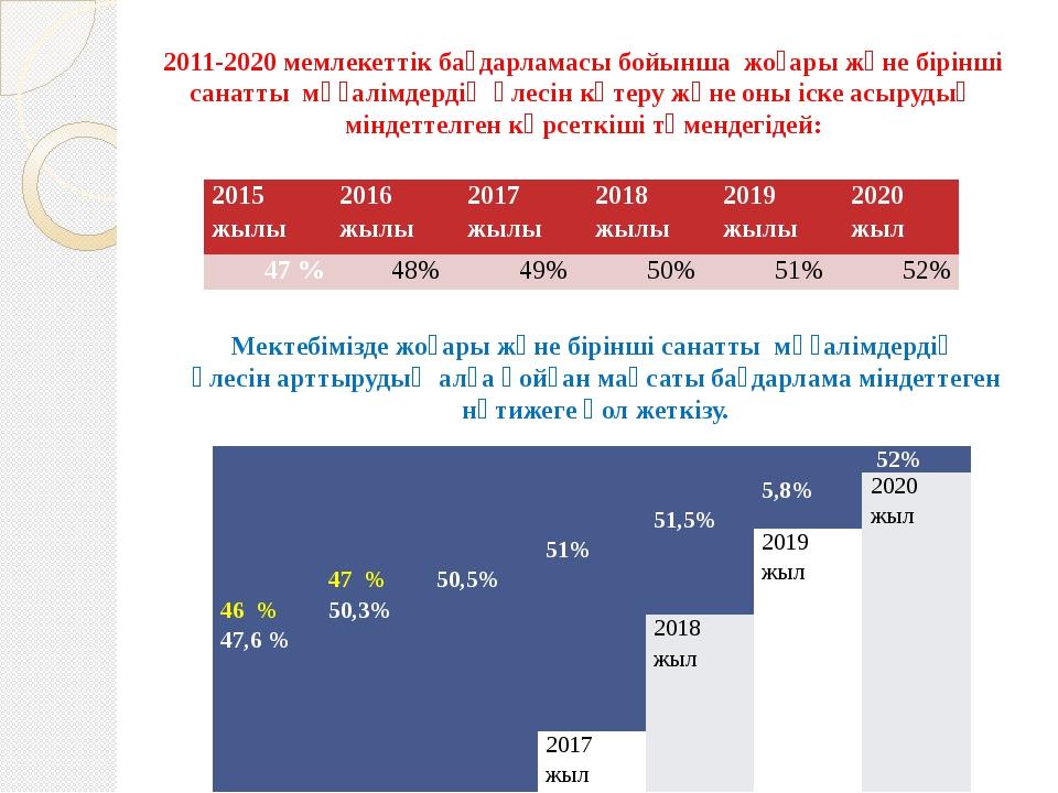 2011-2020 мемлекеттік бағдарламасы бойынша жоғары және бірінші санатты мұғалі...