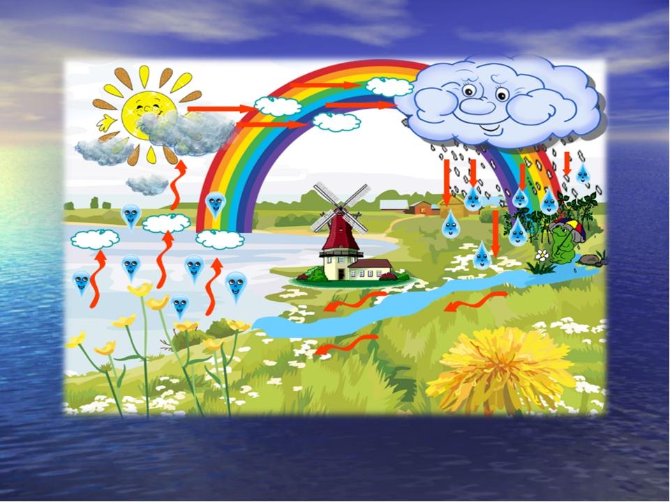 Картинки на тему круговорот воды в природе для дошкольников