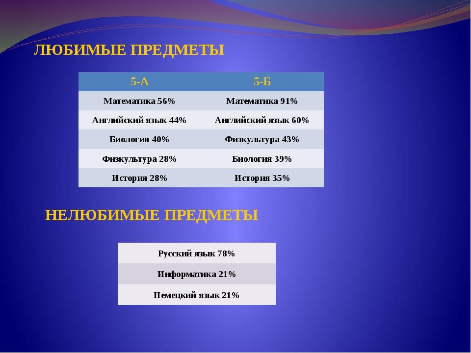 ЛЮБИМЫЕ ПРЕДМЕТЫ НЕЛЮБИМЫЕ ПРЕДМЕТЫ 5-А 5-Б Математика 56% Математика 91% Анг...