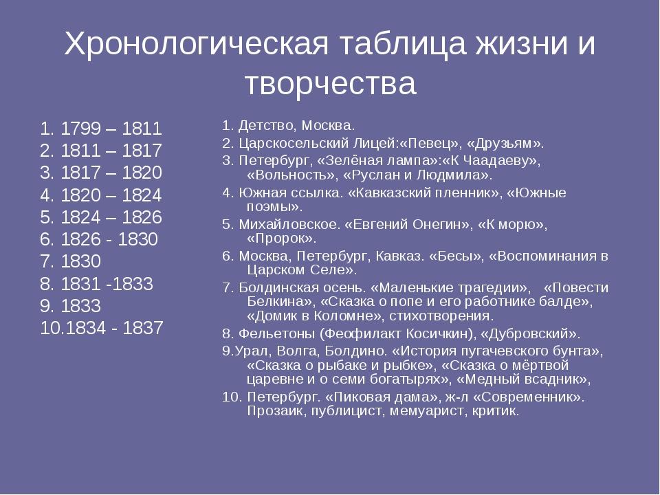 Хронологическая таблица жизни и творчества 1. 1799 – 1811 2. 1811 – 1817 3. 1...