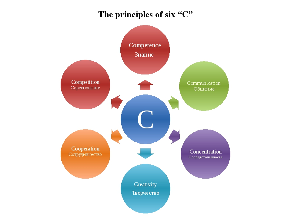 "The principles of six ""C"""