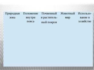 Природная зона Положение внутри пояса Почвенныйираститель- ныйпокров Животный