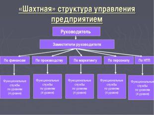 «Шахтная» структура управления предприятием Руководитель Заместители руководи