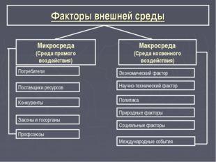 Факторы внешней среды Микросреда (Среда прямого воздействия) Макросреда (Сред