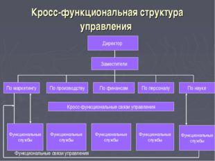 Кросс-функциональная структура управления Директор Заместители По маркетингу