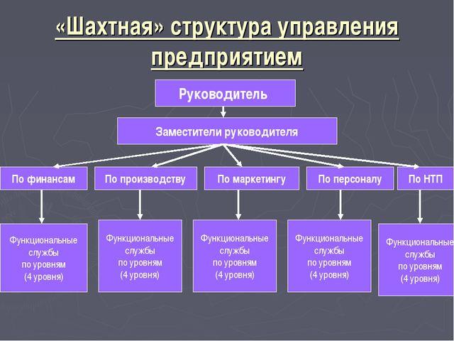 «Шахтная» структура управления предприятием Руководитель Заместители руководи...