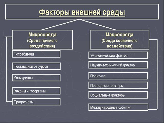 Факторы внешней среды Микросреда (Среда прямого воздействия) Макросреда (Сред...