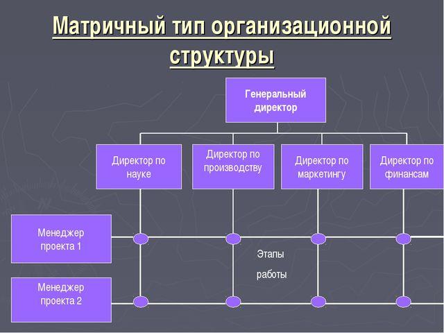 Матричный тип организационной структуры Генеральный директор Директор по марк...
