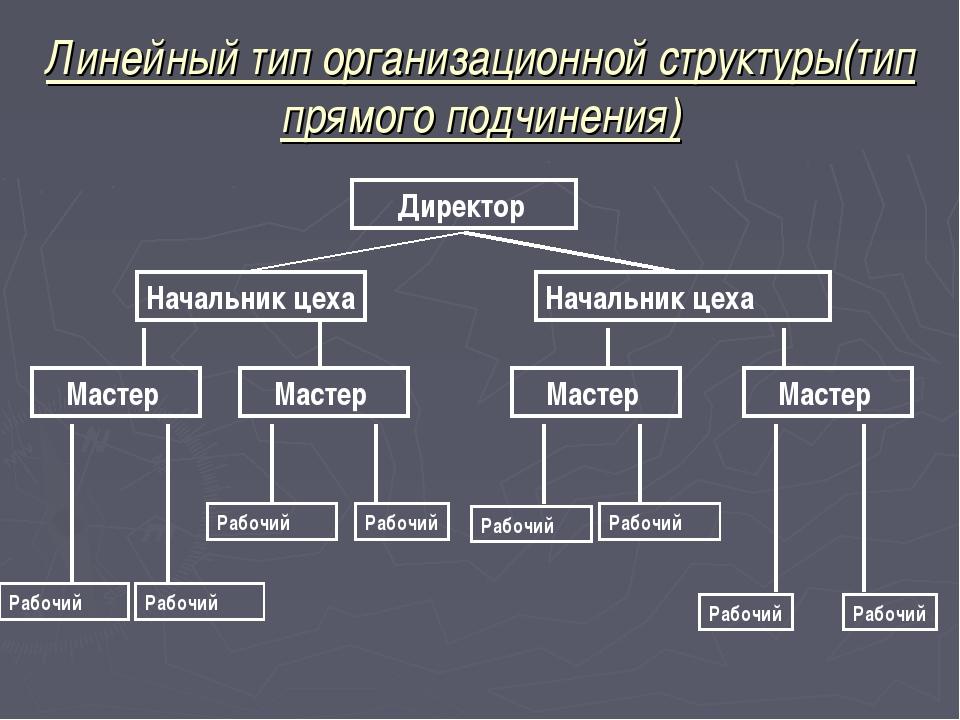 Линейный тип организационной структуры(тип прямого подчинения) Директор Начал...