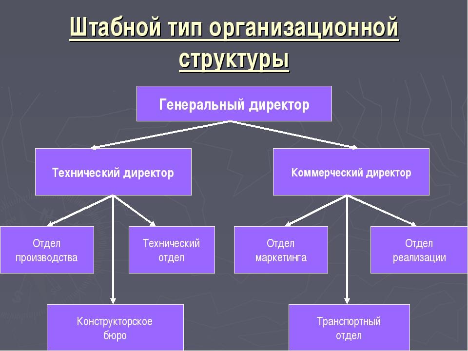Штабной тип организационной структуры Генеральный директор Технический директ...