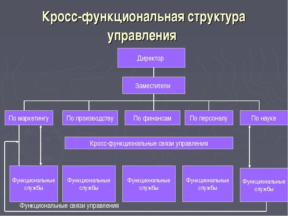 Кросс-функциональная структура управления Директор Заместители По маркетингу...
