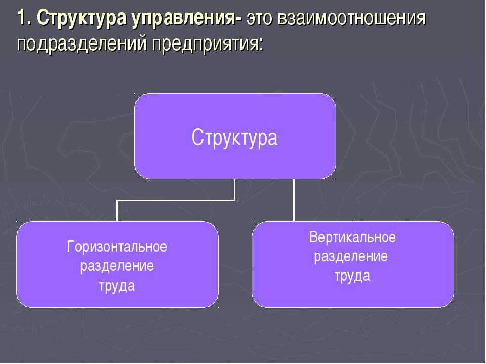 1. Структура управления- это взаимоотношения подразделений предприятия: