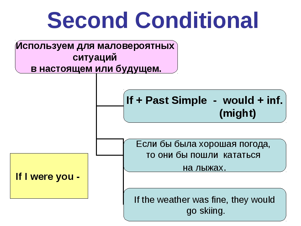 Second Conditional If I were you -