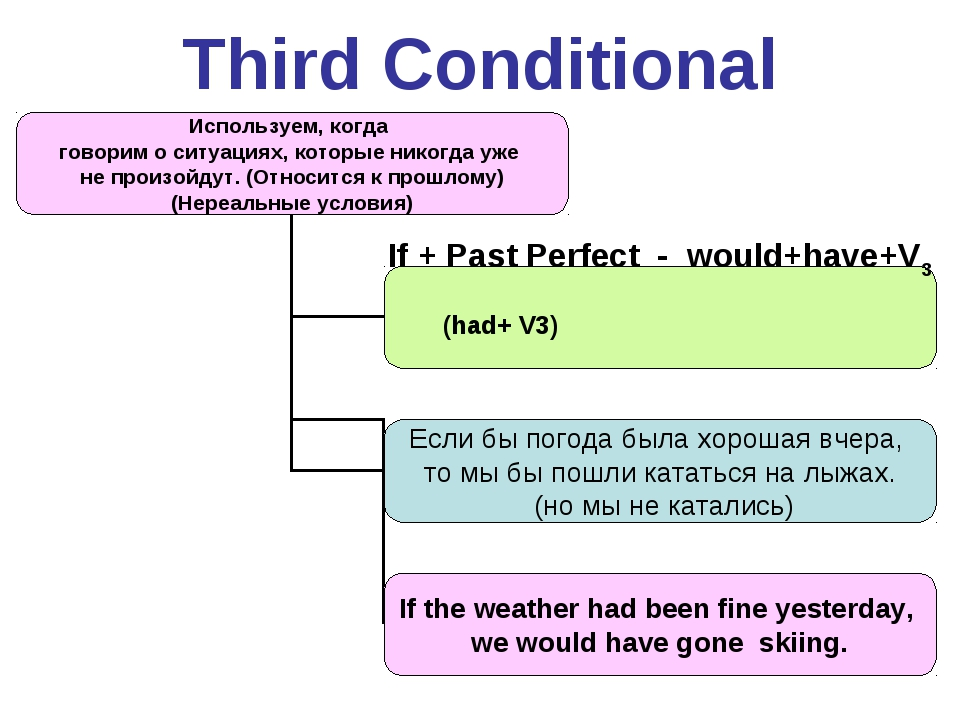 Third Conditional