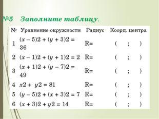 №5 Заполните таблицу. № Уравнение окружности Радиус Коорд.центра 1 (х– 5)2+(