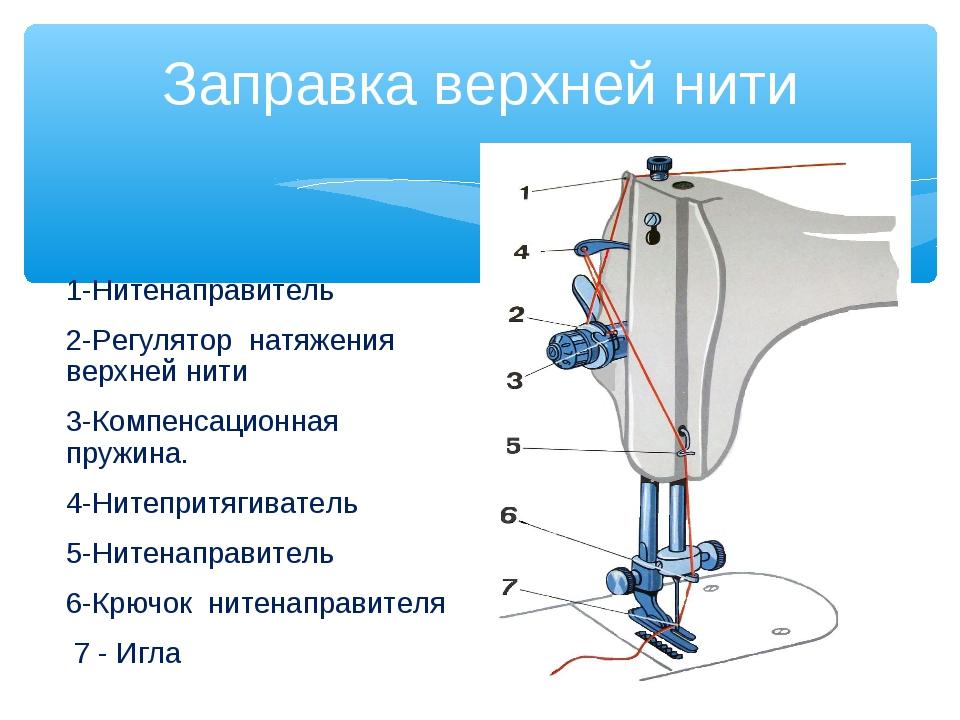 Заправка верхней нити 1-Нитенаправитель 2-Регулятор натяжения верхней нити 3-...