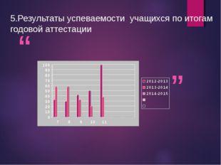 """5.Результаты успеваемости учащихся по итогам годовой аттестации """" """""""