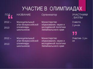 УЧАСТИЕ В ОЛИМПИАДАХ ГОД НАЗВАНИЕОрганизатор УЧАСТНИКИ , БАЛЛЫ 2012 – 201