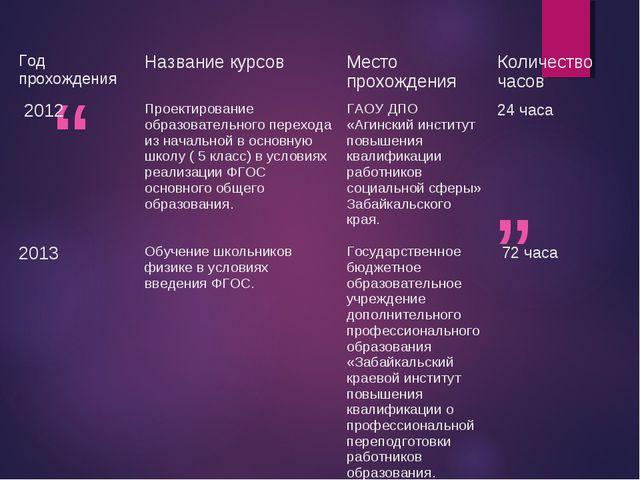 Год прохожденияНазвание курсовМесто прохожденияКоличество часов 2012Проек...