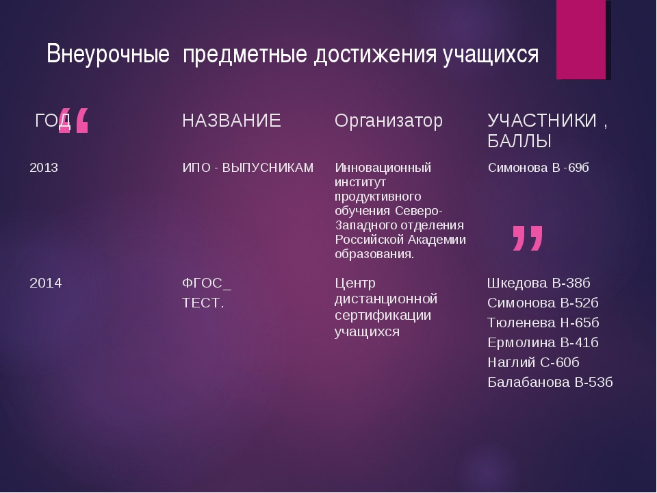 Внеурочные предметные достижения учащихся ГОД НАЗВАНИЕОрганизатор УЧАСТНИ...