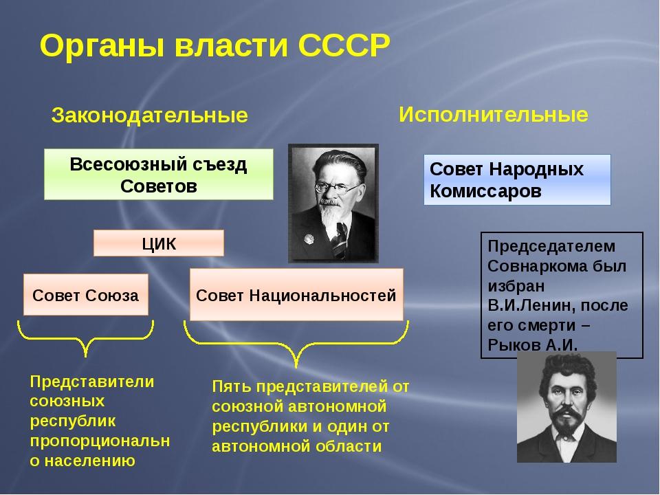 Органы власти СССР Законодательные Исполнительные Всесоюзный съезд Советов Со...