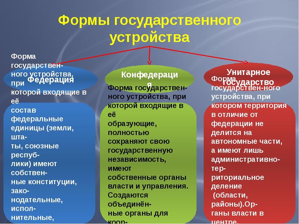 Формы государственного устройства Федерация Конфедерация Унитарное государств...