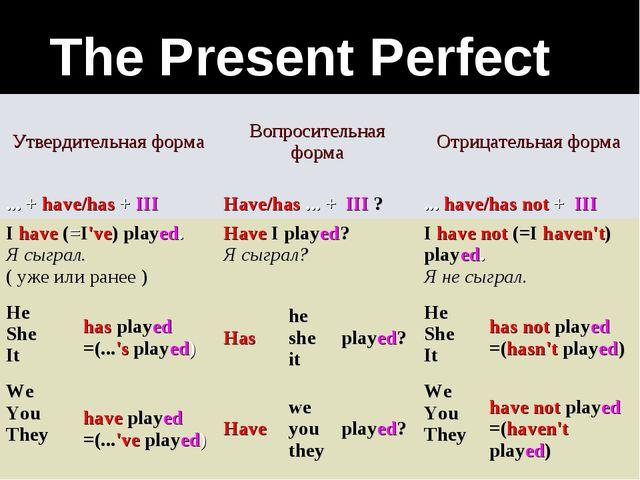 The Present Perfect  Утвердительная формаВопросительная формаОтрицательная...