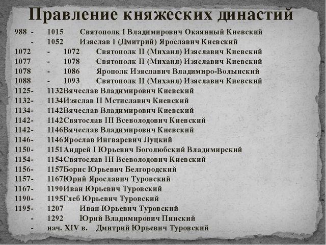 Правление княжеских династий 988-1015Святополк I Владимирович Окаянный Кие...