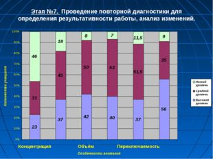 Этап №7. Проведение повторной диагностики для определения результативности ра