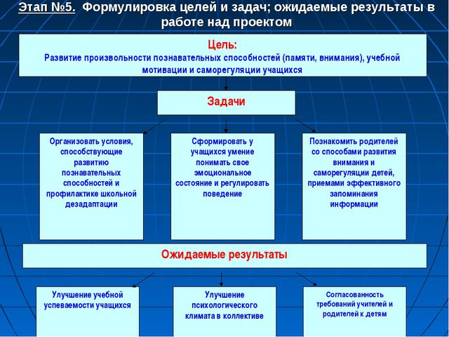 Этап №5. Формулировка целей и задач; ожидаемые результаты в работе над проектом